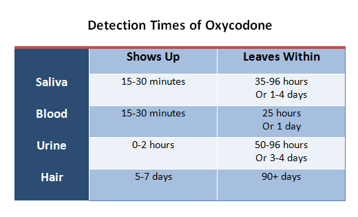 How Long Does Oxycodone Stay In Your System Home Health Testing