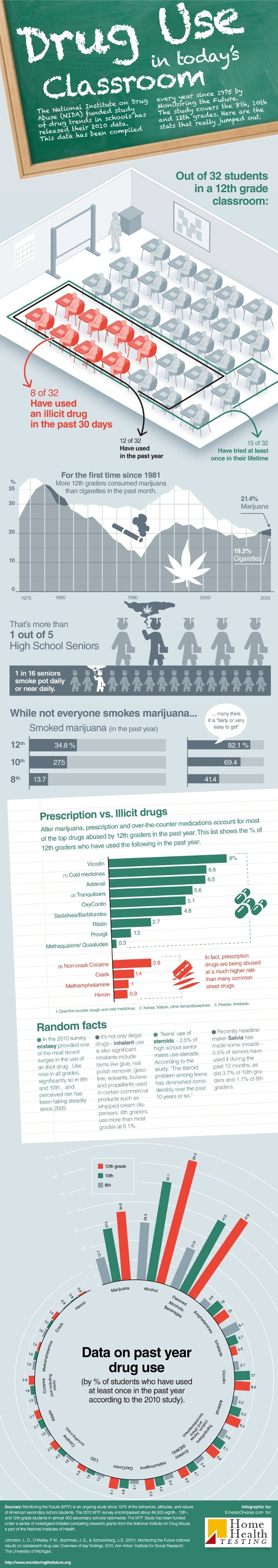 Teen Drug Use infographic