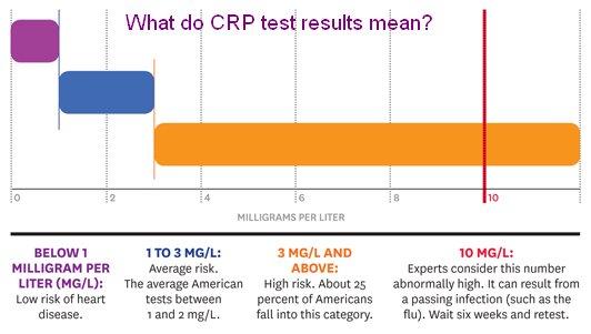 crp-test-levels.jpg