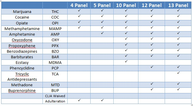 does a 10 panel drug test look for steroids